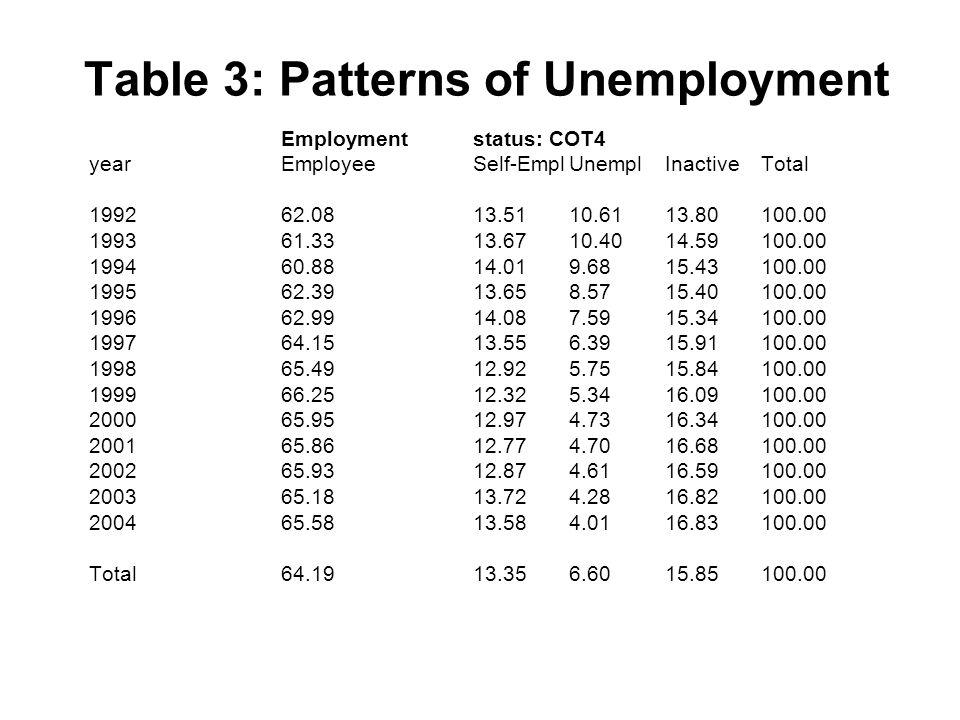 Table 3: Patterns of Unemployment Employmentstatus: COT4 yearEmployeeSelf-EmplUnemplInactiveTotal 199262.0813.5110.6113.80100.00 199361.3313.6710.4014.59100.00 199460.8814.019.6815.43100.00 199562.3913.658.5715.40100.00 199662.9914.087.5915.34100.00 199764.1513.556.3915.91100.00 199865.4912.925.7515.84100.00 199966.2512.325.3416.09100.00 200065.9512.974.7316.34100.00 200165.8612.774.7016.68100.00 200265.9312.874.6116.59100.00 200365.1813.724.2816.82100.00 200465.5813.584.0116.83100.00 Total64.1913.356.6015.85100.00
