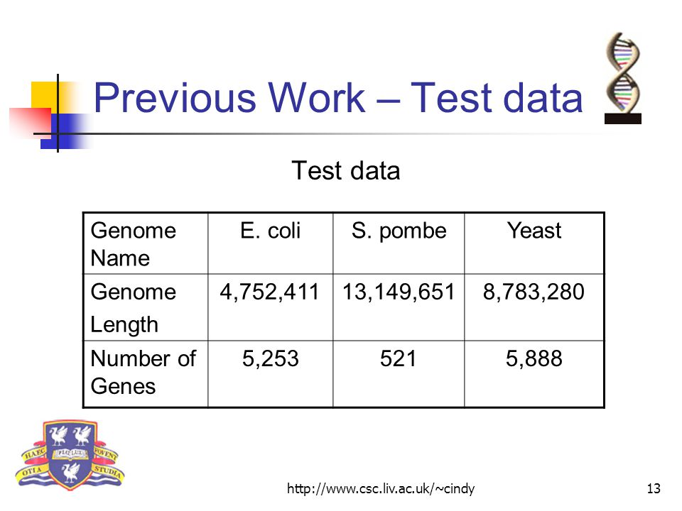 http://www.csc.liv.ac.uk/~cindy13 Previous Work – Test data Test data Genome Name E.