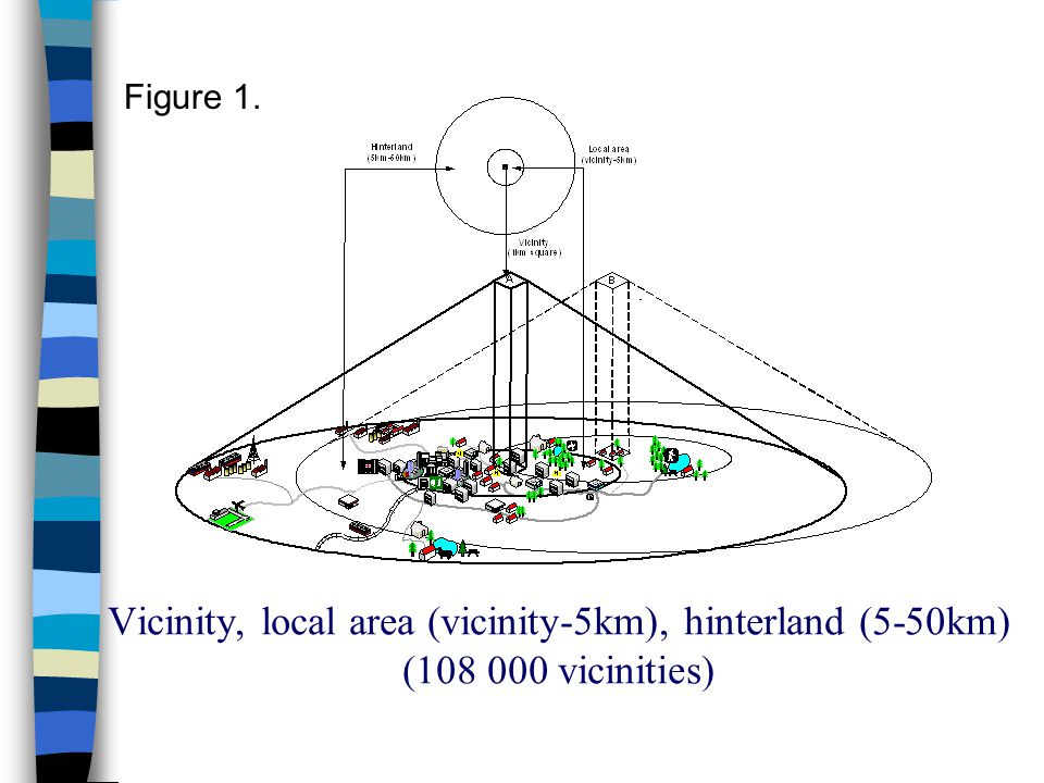 Vicinity, local area (vicinity-5km), hinterland (5-50km) (108 000 vicinities) Figure 1.