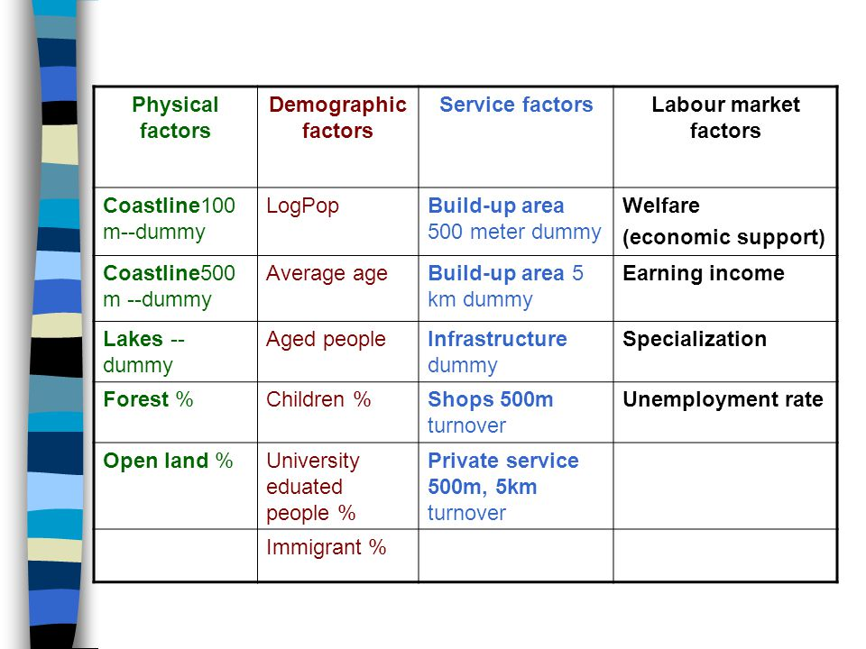 Physical factors Demographic factors Service factorsLabour market factors Coastline100 m--dummy LogPopBuild-up area 500 meter dummy Welfare (economic support) Coastline500 m --dummy Average ageBuild-up area 5 km dummy Earning income Lakes -- dummy Aged peopleInfrastructure dummy Specialization Forest %Children %Shops 500m turnover Unemployment rate Open land %University eduated people % Private service 500m, 5km turnover Immigrant %