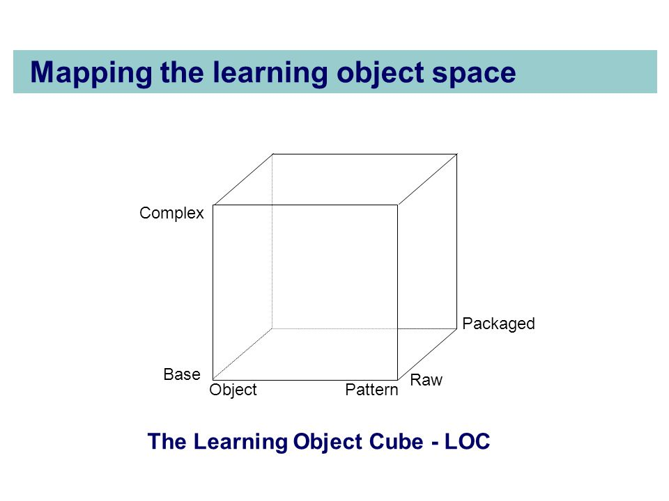 Mapping the learning object space ObjectPattern Complex Base Raw Packaged The Learning Object Cube - LOC