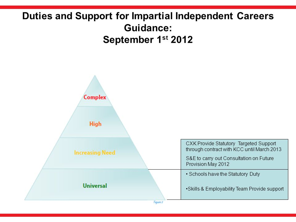 Duties and Support for Impartial Independent Careers Guidance: September 1 st 2012 Schools have the Statutory Duty Skills & Employability Team Provide support CXK Provide Statutory Targeted Support through contract with KCC until March 2013 S&E to carry out Consultation on Future Provision May 2012