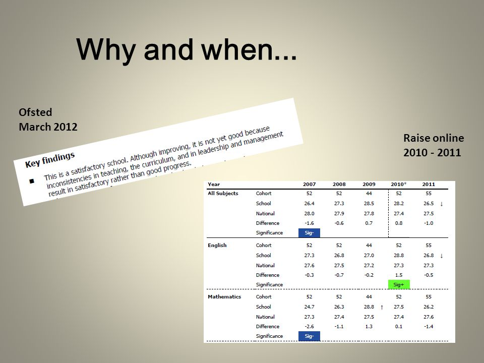 Why and when... Ofsted March 2012 Raise online 2010 - 2011