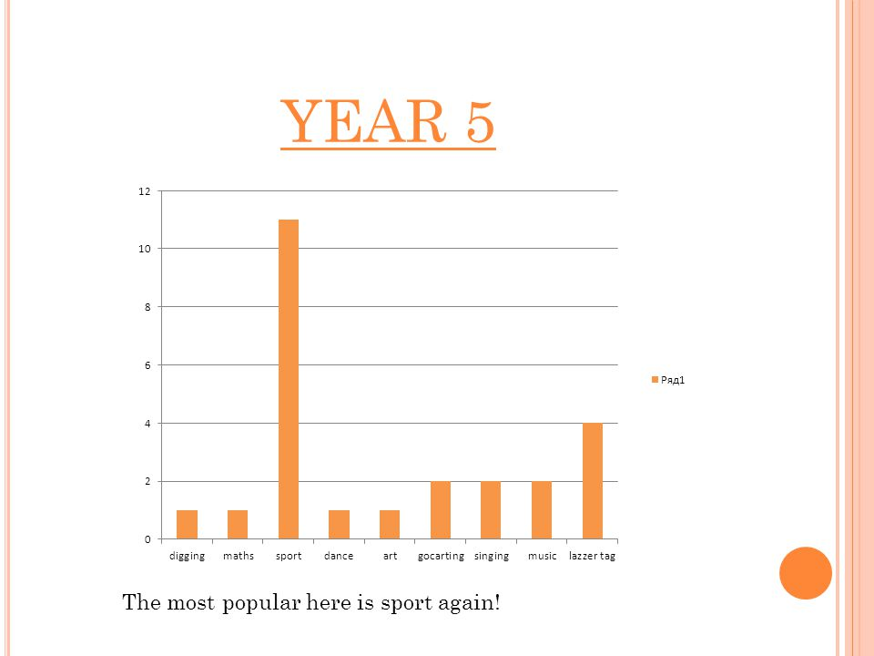 YEAR 5 The most popular here is sport again!