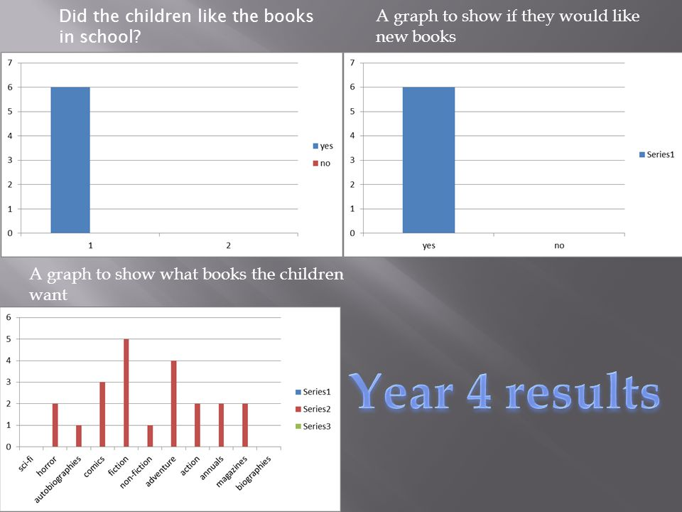 A graph to show if they would like new books A graph to show what books the children want