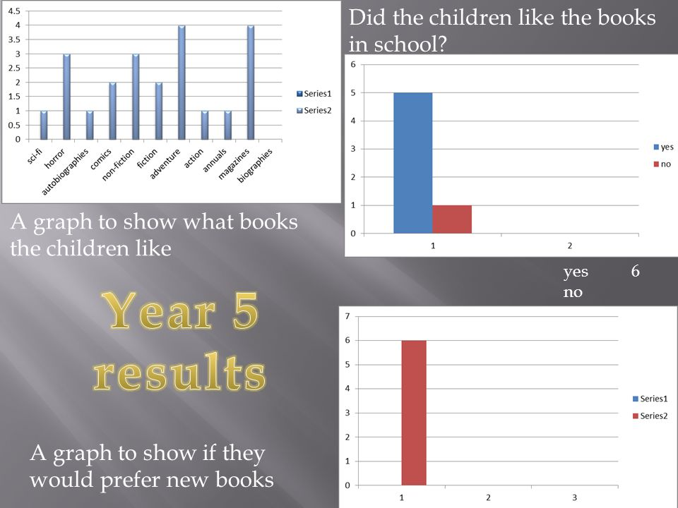 yes6 no A graph to show what books the children like Did the children like the books in school? A graph to show if they would prefer new books