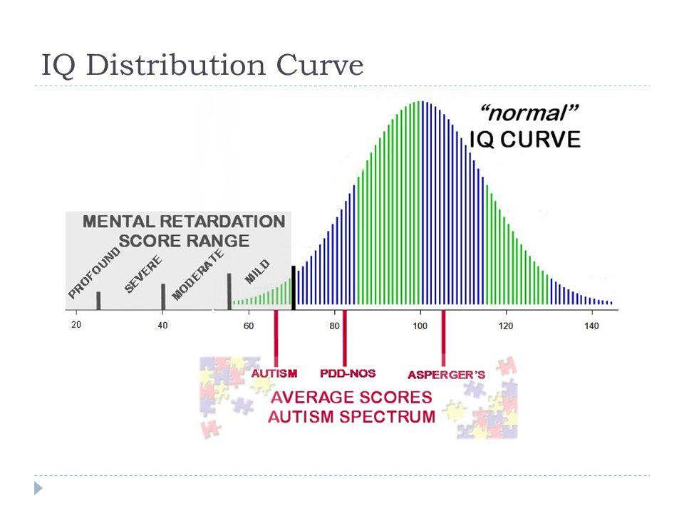 IQ Distribution Curve