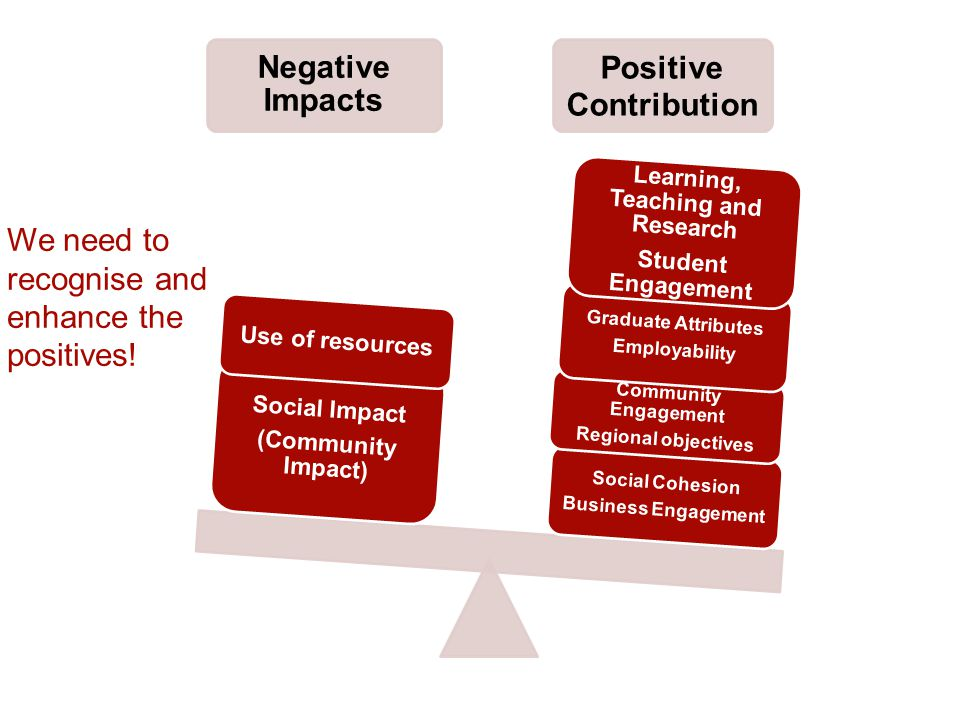 Negative Impacts Positive Contribution Social Cohesion Business Engagement Community Engagement Regional objectives Graduate Attributes Employability Learning, Teaching and Research Student Engagement Social Impact (Community Impact) Use of resources We need to recognise and enhance the positives!