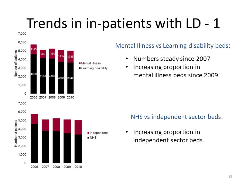 Trends in in-patients with LD - 1 Numbers steady since 2007 Increasing proportion in mental illness beds since 2009 Increasing proportion in independent sector beds Mental Illness vs Learning disability beds: NHS vs independent sector beds: 19