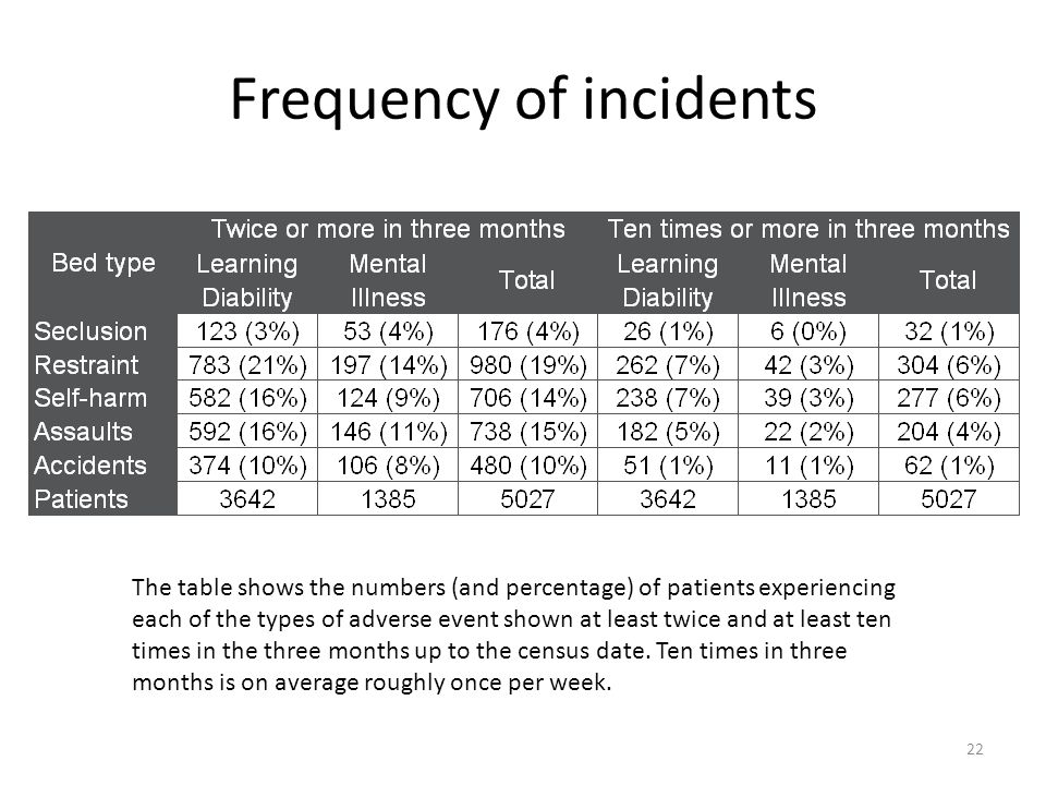 Frequency of incidents The table shows the numbers (and percentage) of patients experiencing each of the types of adverse event shown at least twice a