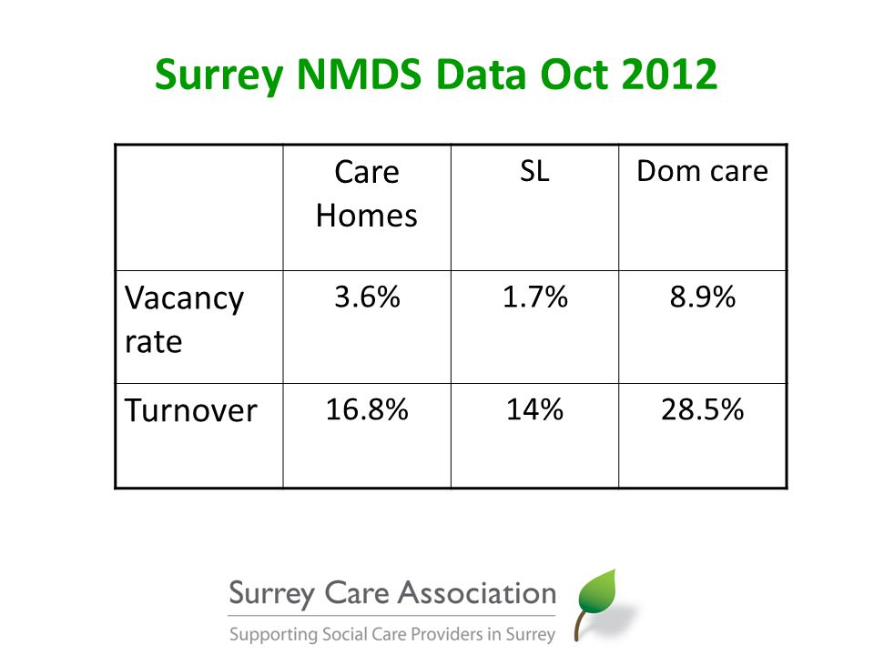 Surrey NMDS Data Oct 2012 Care Homes SLDom care Vacancy rate 3.6%1.7%8.9% Turnover 16.8%14%28.5%
