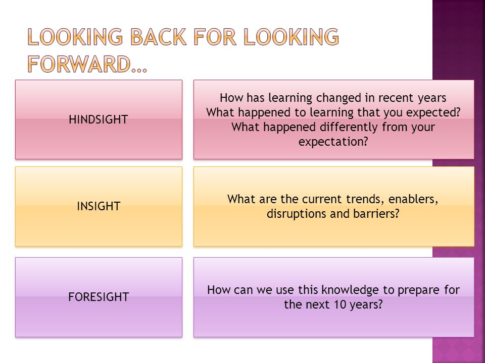 HINDSIGHT INSIGHT FORESIGHT How has learning changed in recent years What happened to learning that you expected.