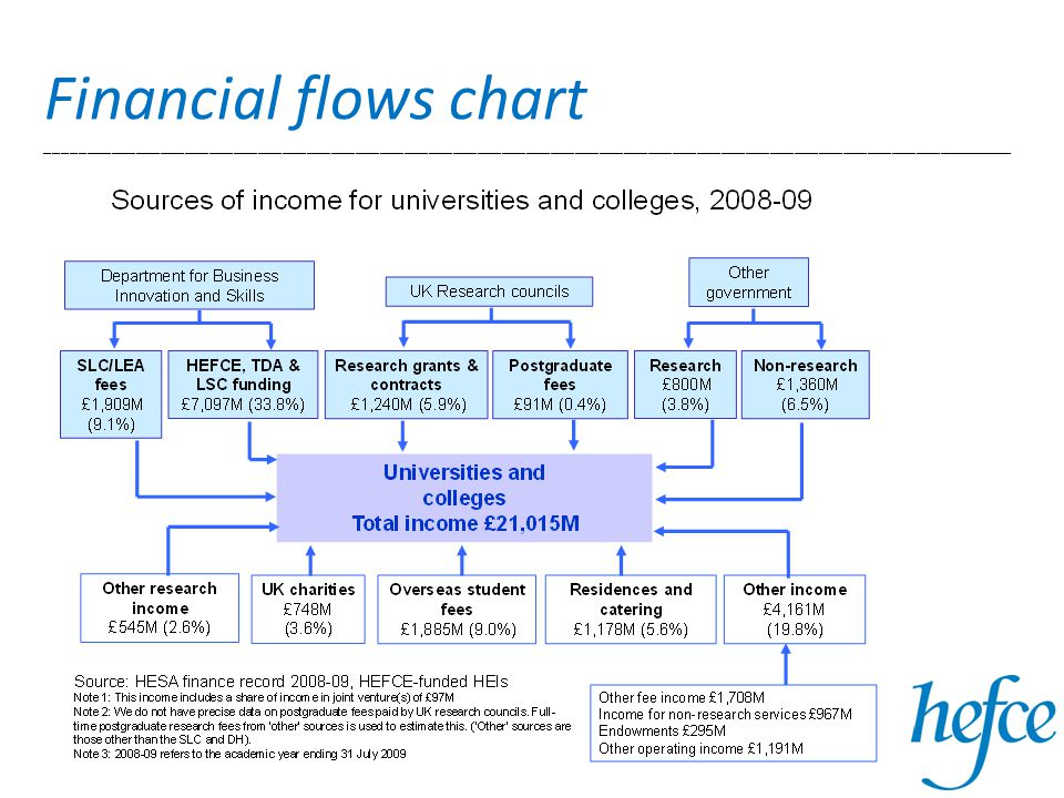 Financial flows chart _______________________________________________________________________________________________________________________