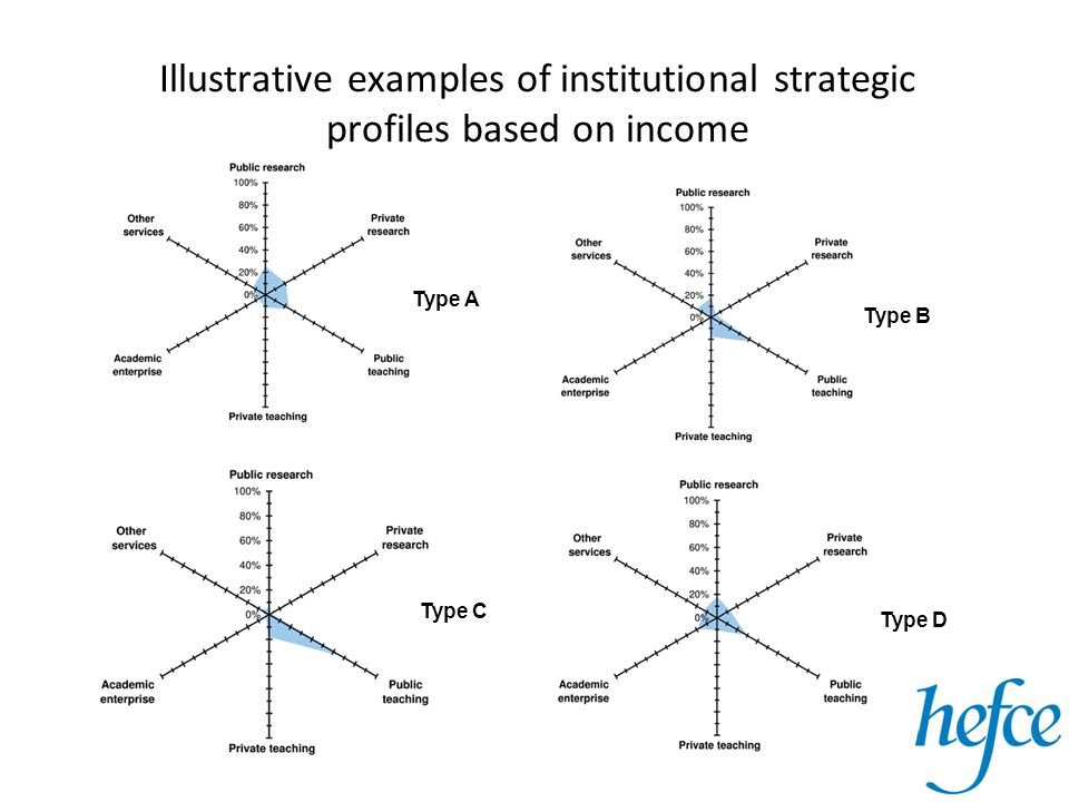 Illustrative examples of institutional strategic profiles based on income Type B Type A Type C Type D