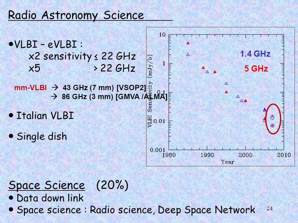 24 Radio Astronomy Science ● VLBI – eVLBI : x2 sensitivity ≤ 22 GHz x5 > 22 GHz mm-VLBI  43 GHz (7 mm) [VSOP2]  86 GHz (3 mm) [GMVA /ALMA] ● Italian VLBI ● Single dish Space Science (20%) ● Data down link ● Space science : Radio science, Deep Space Network 1.4 GHz 5 GHz