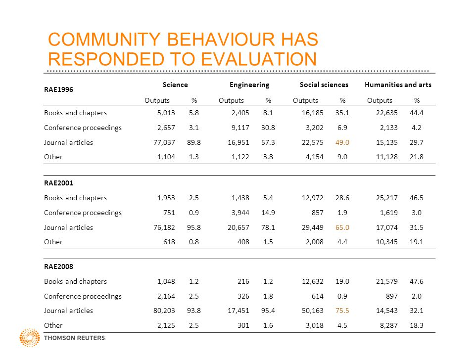 COMMUNITY BEHAVIOUR HAS RESPONDED TO EVALUATION RAE1996 ScienceEngineeringSocial sciencesHumanities and arts Outputs% % % % Books and chapters5,0135.8