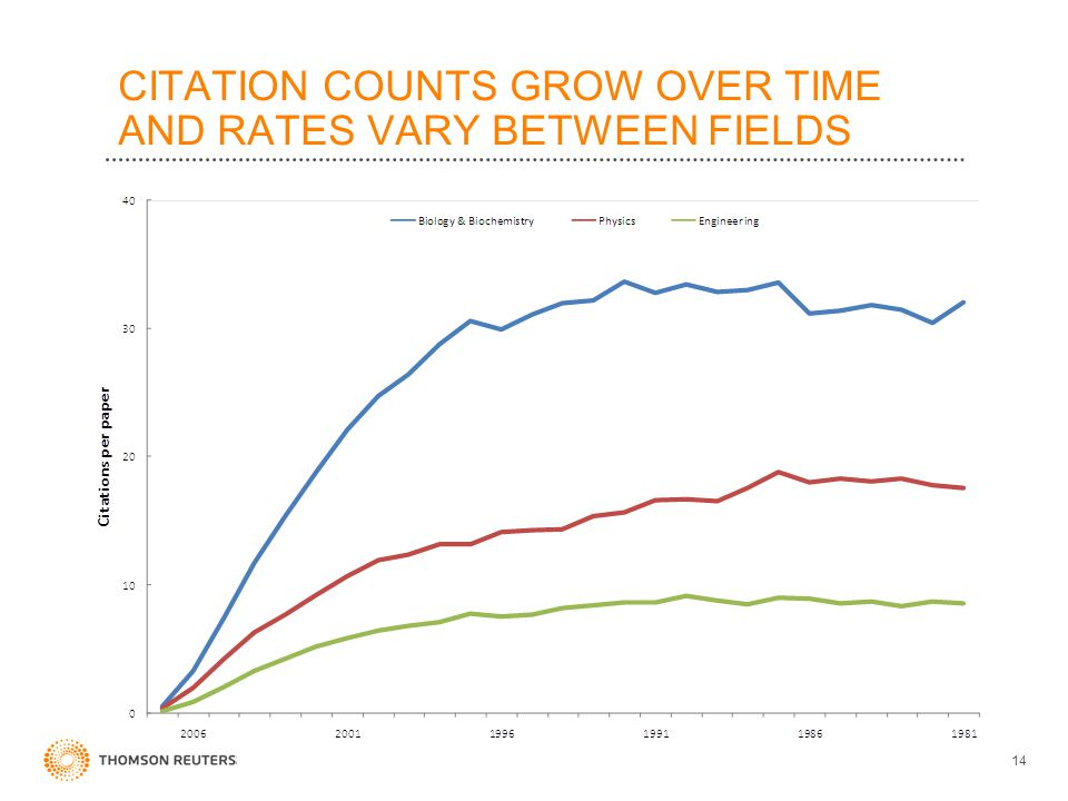 CITATION COUNTS GROW OVER TIME AND RATES VARY BETWEEN FIELDS 14
