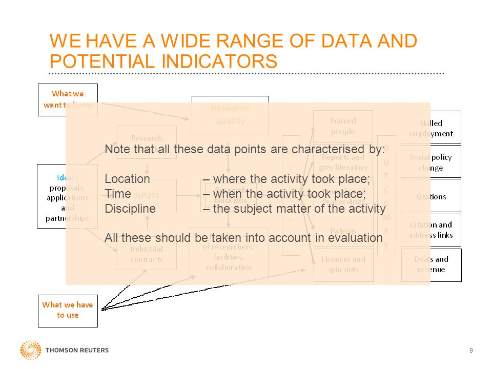 WE HAVE A WIDE RANGE OF DATA AND POTENTIAL INDICATORS 9 Note that all these data points are characterised by: Location – where the activity took place