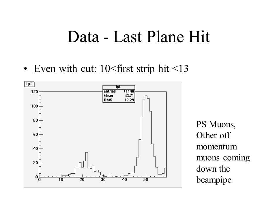 Data - Last Plane Hit Even with cut: 10<first strip hit <13 PS Muons, Other off momentum muons coming down the beampipe