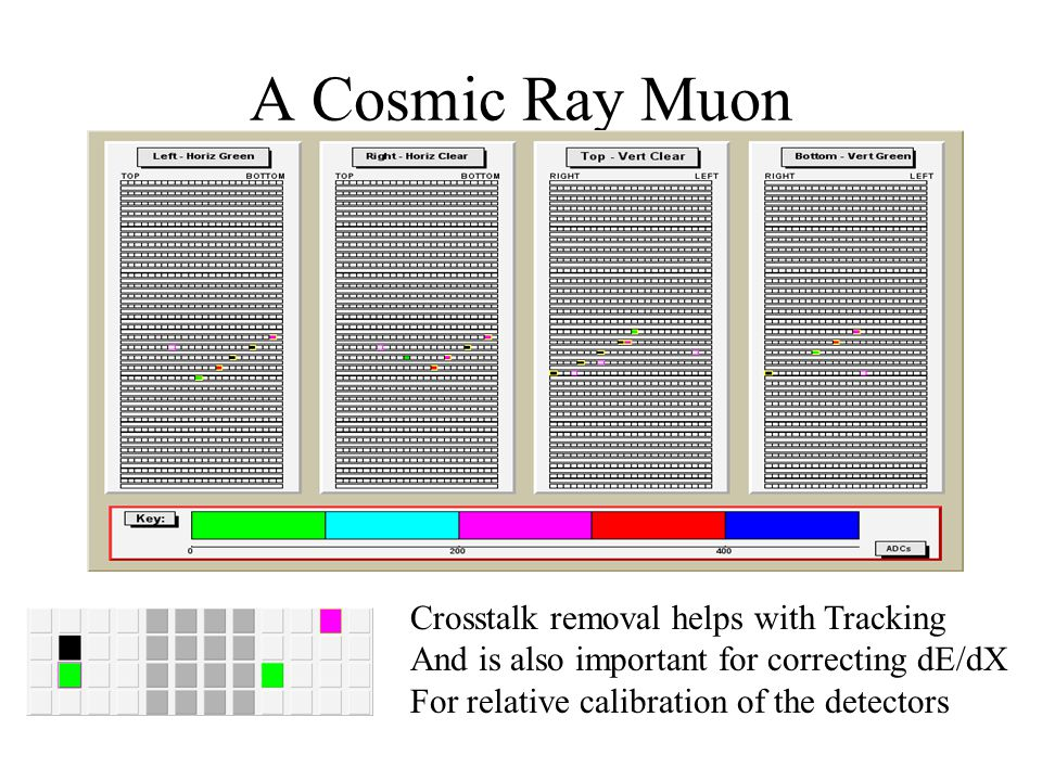 A Cosmic Ray Muon Crosstalk removal helps with Tracking And is also important for correcting dE/dX For relative calibration of the detectors