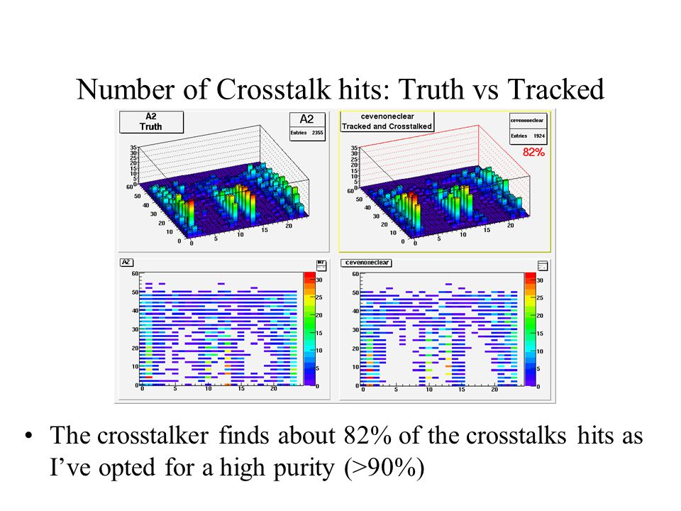 Number of Crosstalk hits: Truth vs Tracked The crosstalker finds about 82% of the crosstalks hits as I've opted for a high purity (>90%)