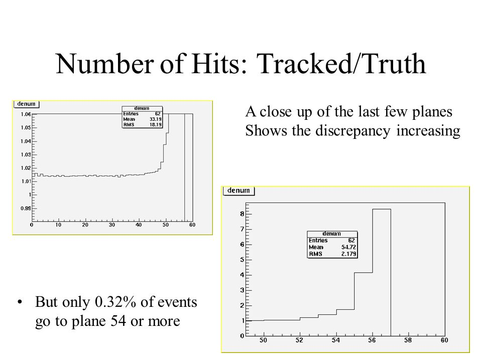 Number of Hits: Tracked/Truth But only 0.32% of events go to plane 54 or more A close up of the last few planes Shows the discrepancy increasing