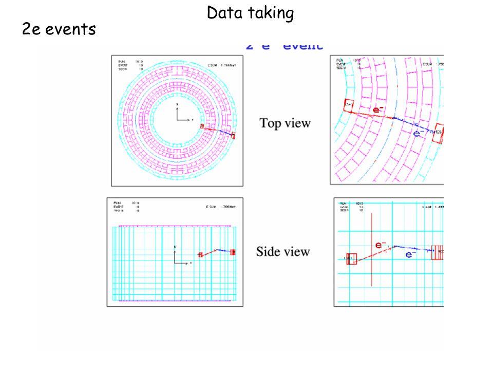 Data taking 2e events