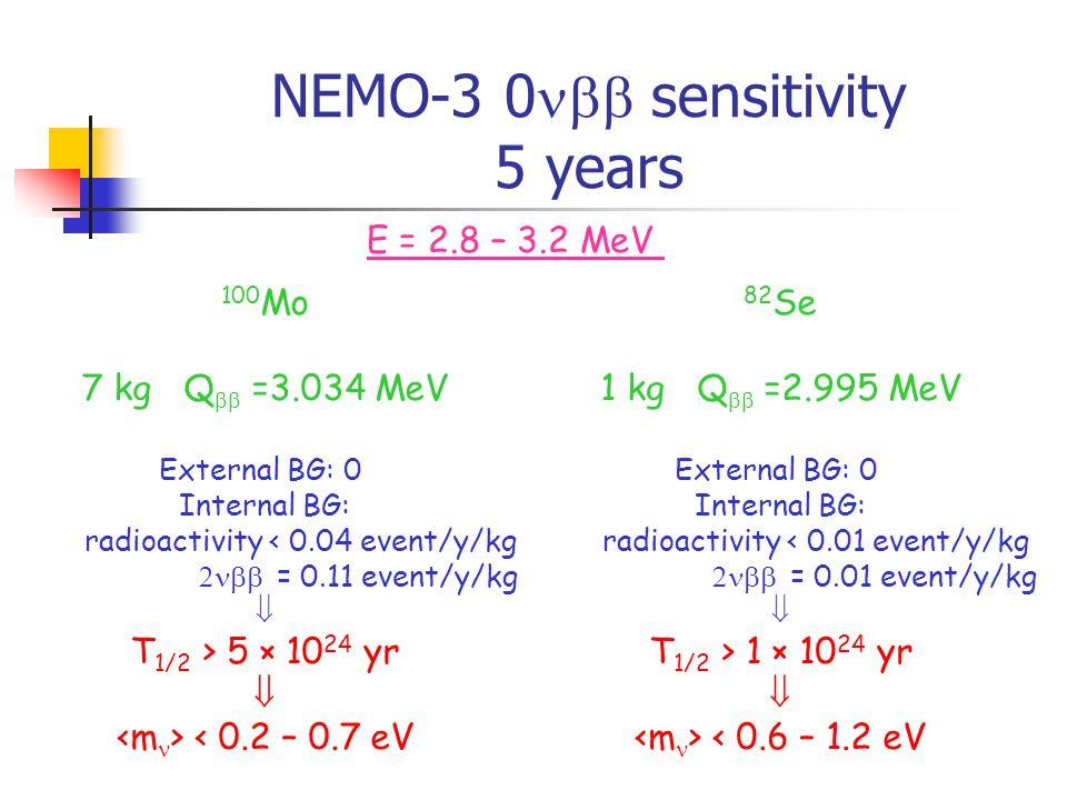 NEMO-3 0  sensitivity 5 years 100 Mo 7 kg Q  =3.034 MeV External BG: 0 Internal BG: radioactivity < 0.04 event/y/kg  = 0.11 event/y/kg  T 1/2 > 5 × 10 24 yr  < 0.2 – 0.7 eV E = 2.8 – 3.2 MeV 82 Se 1 kg Q  =2.995 MeV External BG: 0 Internal BG: radioactivity < 0.01 event/y/kg  = 0.01 event/y/kg  T 1/2 > 1 × 10 24 yr  < 0.6 – 1.2 eV