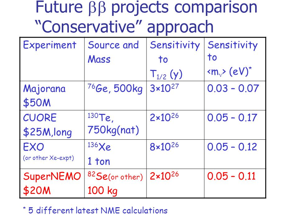 Future  projects comparison Conservative approach ExperimentSource and Mass Sensitivity to T 1/2 (y) Sensitivity to (eV) * Majorana $50M 76 Ge, 500kg3×10 27 0.03 – 0.07 CUORE $25M,long 130 Te, 750kg(nat) 2×10 26 0.05 – 0.17 EXO (or other Xe-expt) 136 Xe 1 ton 8×10 26 0.05 – 0.12 SuperNEMO $20M 82 Se (or other) 100 kg 2×10 26 0.05 – 0.11 * 5 different latest NME calculations