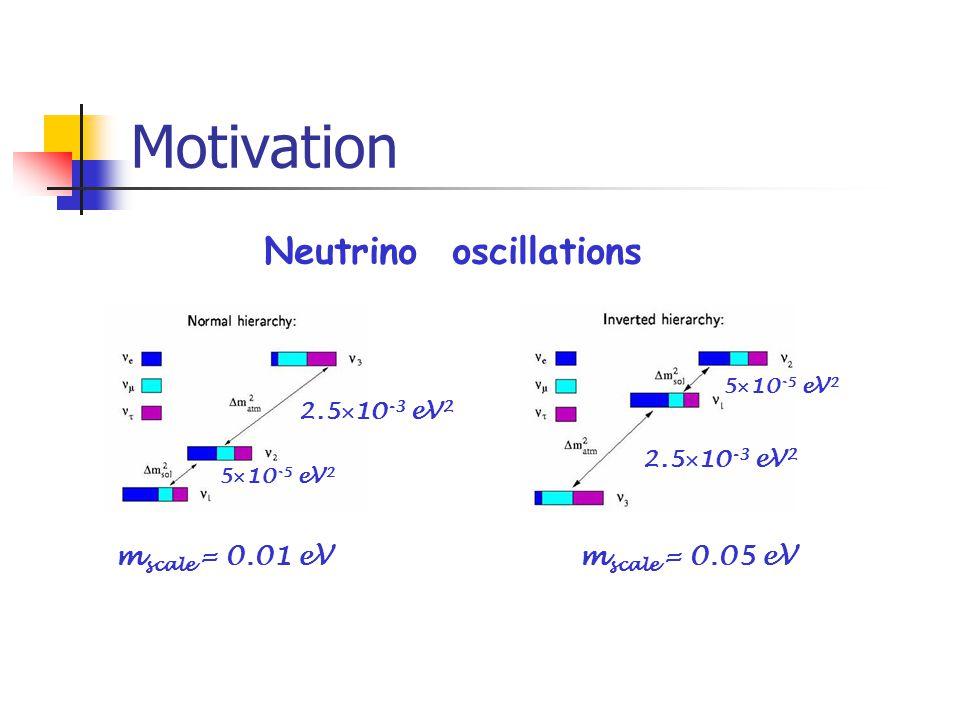 Motivation Neutrino oscillations 2.5  10 -3 eV 2 5  10 -5 eV 2 2.5  10 -3 eV 2 m scale = 0.01 eVm scale = 0.05 eV