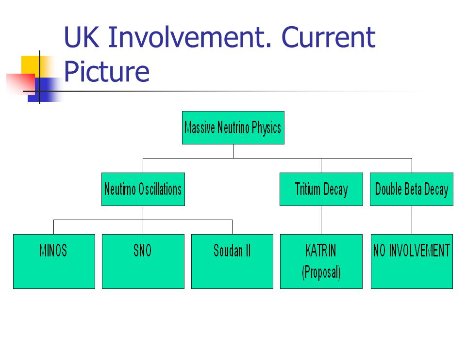 UK Involvement. Current Picture