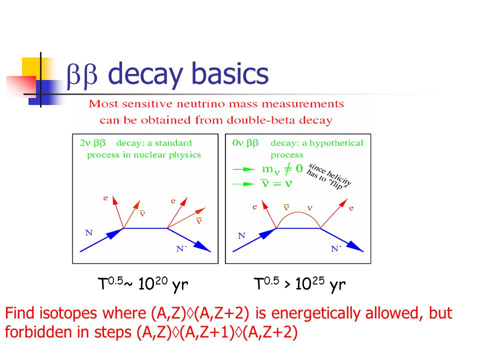  decay basics T 0.5 ~ 10 20 yrT 0.5 > 10 25 yr Find isotopes where (A,Z)  (A,Z+2) is energetically allowed, but forbidden in steps (A,Z)  (A,Z+1)  (A,Z+2)