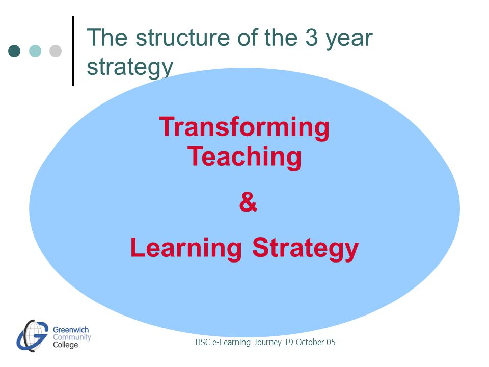 JISC e-Learning Journey 19 October 05 The structure of the 3 year strategy MENTORING e-Learning Practitioner Team DELIVERY VLE / Student Intranet TRAINING E-learning Facilitator / ICT Staff Trainer RESOURCES Capital bids & Rolling Programme Transforming Teaching & Learning Strategy