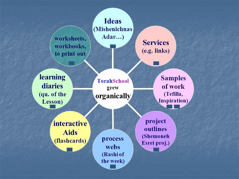 TorahSchool grew organically Ideas (Mishenichnas Adar…) Services (e.g.