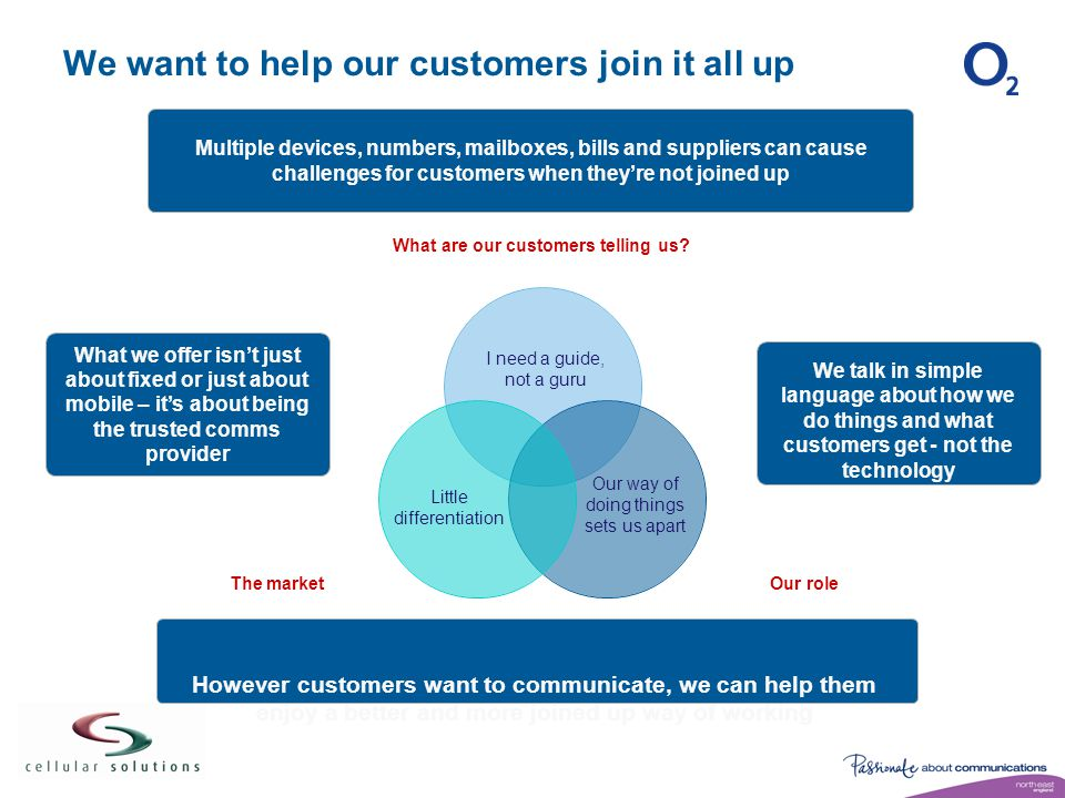 We want to help our customers join it all up Multiple devices, numbers, mailboxes, bills and suppliers can cause challenges for customers when they're not joined up What we offer isn't just about fixed or just about mobile – it's about being the trusted comms provider We talk in simple language about how we do things and what customers get - not the technology Little differentiation Our way of doing things sets us apart I need a guide, not a guru However customers want to communicate, we can help them enjoy a better and more joined up way of working
