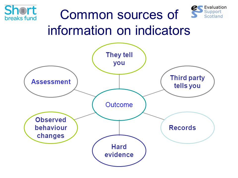 Common sources of information on indicators Outcome They tell you Third party tells you Records Hard evidence Observed behaviour changes Assessment