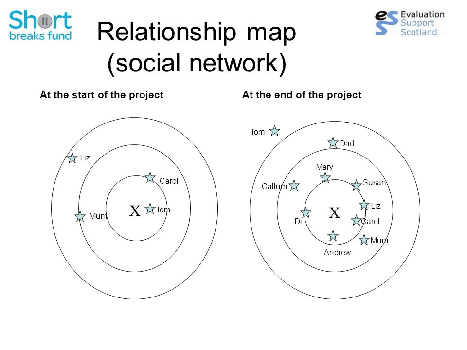 Relationship map (social network) At the start of the projectAt the end of the project X X Liz Mum Carol Tom Mum Liz Carol Tom Dad Callum Di Mary Susan Andrew
