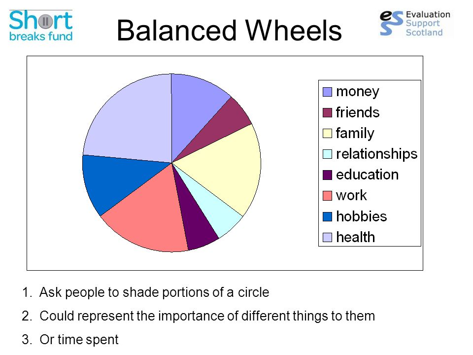 Balanced Wheels 1.Ask people to shade portions of a circle 2.Could represent the importance of different things to them 3.Or time spent