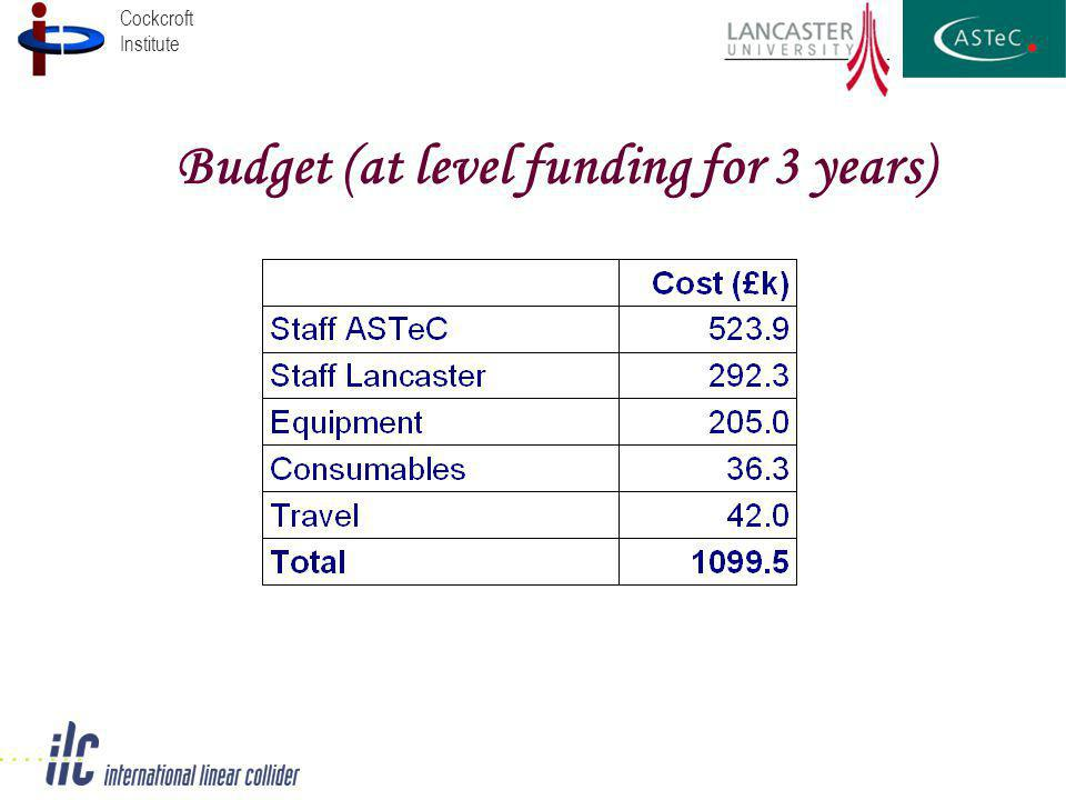 Cockcroft Institute Budget (at level funding for 3 years)