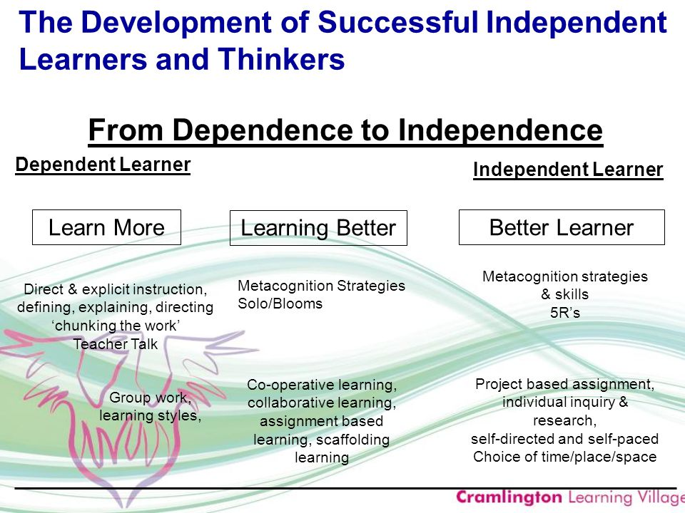 From Dependence to Independence Learn More Learning Better Better Learner Direct & explicit instruction, defining, explaining, directing 'chunking the work' Teacher Talk Metacognition Strategies Solo/Blooms Metacognition strategies & skills 5R's Group work, learning styles, Co-operative learning, collaborative learning, assignment based learning, scaffolding learning Project based assignment, individual inquiry & research, self-directed and self-paced Choice of time/place/space Dependent Learner Independent Learner The Development of Successful Independent Learners and Thinkers