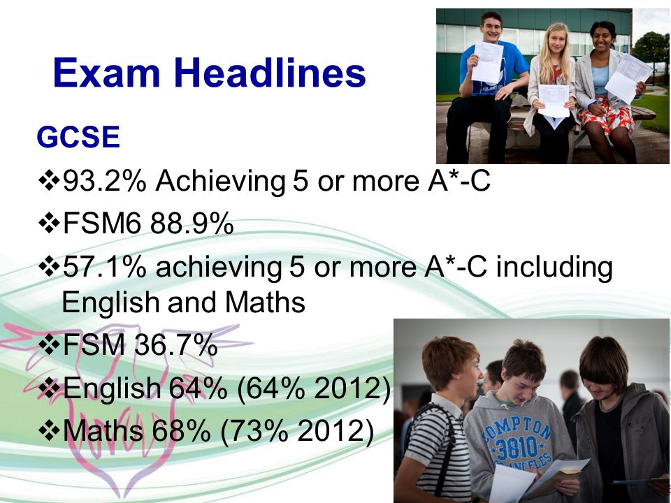 Exam Headlines GCSE  93.2% Achieving 5 or more A*-C  FSM6 88.9%  57.1% achieving 5 or more A*-C including English and Maths  FSM 36.7%  English 64% (64% 2012)  Maths 68% (73% 2012)