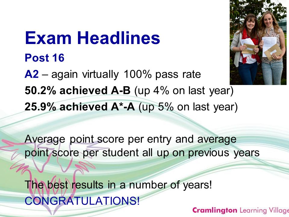 Exam Headlines Post 16 A2 – again virtually 100% pass rate 50.2% achieved A-B (up 4% on last year) 25.9% achieved A*-A (up 5% on last year) Average point score per entry and average point score per student all up on previous years The best results in a number of years.