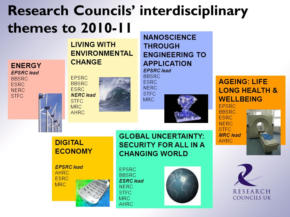 Research Councils' interdisciplinary themes to 2010-11 ENERGY EPSRC lead BBSRC ESRC NERC STFC LIVING WITH ENVIRONMENTAL CHANGE EPSRC BBSRC ESRC NERC lead STFC MRC AHRC AGEING: LIFE LONG HEALTH & WELLBEING EPSRC BBSRC ESRC NERC STFC MRC lead AHRC GLOBAL UNCERTAINTY: SECURITY FOR ALL IN A CHANGING WORLD EPSRC BBSRC ESRC lead NERC STFC MRC AHRC NANOSCIENCE THROUGH ENGINEERING TO APPLICATION EPSRC lead BBSRC ESRC NERC STFC MRC DIGITAL ECONOMY EPSRC lead AHRC ESRC MRC