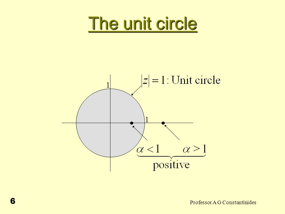 Professor A G Constantinides 6 The unit circle 1 1
