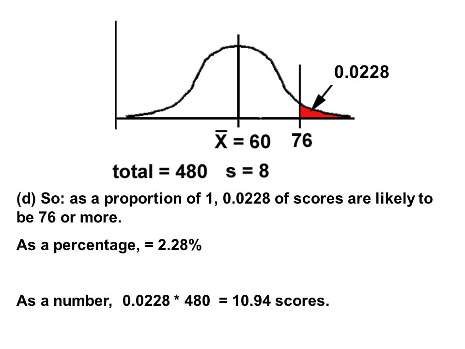 (d) So: as a proportion of 1, of scores are likely to be 76 or more.