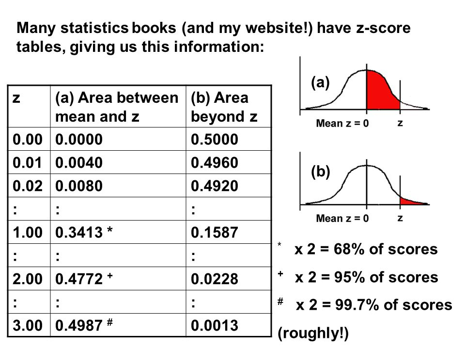 Many statistics books (and my website!) have z-score tables, giving us this information: z(a) Area between mean and z (b) Area beyond z ::: * ::: ::: # * x 2 = 68% of scores + x 2 = 95% of scores # x 2 = 99.7% of scores (roughly!) (a) (b)