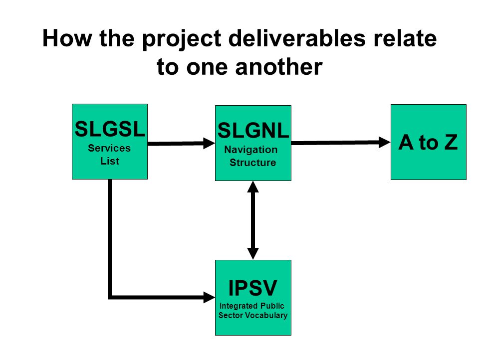How the project deliverables relate to one another SLGNL Navigation Structure IPSV Integrated Public Sector Vocabulary A to Z SLGSL Services List