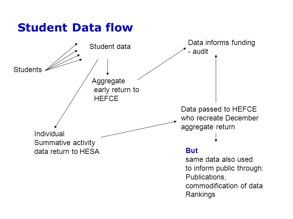 Student Data flow Student data Students Aggregate early return to HEFCE Data informs funding - audit Individual Summative activity data return to HESA Data passed to HEFCE who recreate December aggregate return But same data also used to inform public through: Publications, commodification of data Rankings