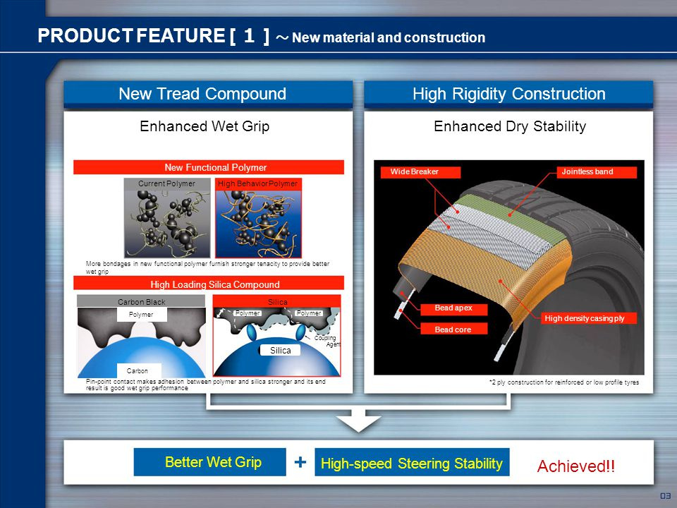 Traffic Werbeagentur GmbH 2006 PRODUCT FEATURE [ 1 ] ~ New material and construction New Tread CompoundHigh Rigidity Construction Polymer Coupling Agent Silica Carbon Polymer Current PolymerHigh Behavior Polymer New Functional Polymer High Loading Silica Compound Carbon BlackSilica Enhanced Wet GripEnhanced Dry Stability Wide BreakerJointless band High density casing ply Bead apex Bead core *2 ply construction for reinforced or low profile tyres More bondages in new functional polymer furnish stronger tenacity to provide better wet grip Better Wet Grip High-speed Steering Stability Achieved!.