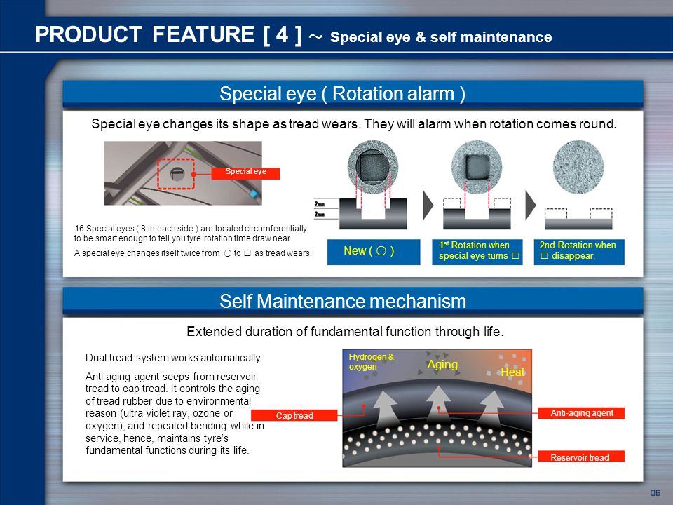 Traffic Werbeagentur GmbH 2006 PRODUCT FEATURE [ 4 ] ~ Special eye & self maintenance Self Maintenance mechanism Special eye New ( ○ ) 1 st Rotation when special eye turns □ 2nd Rotation when □ disappear.